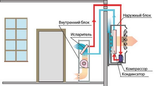 Как работает бытовой колонный кондиционер (Сплит-система)