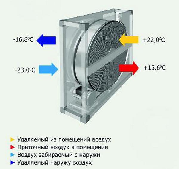 Роторные рекуперативные теплообменники теплообменник иф 56